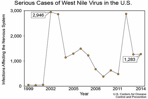 Science Notes 2015 Wild West Nile